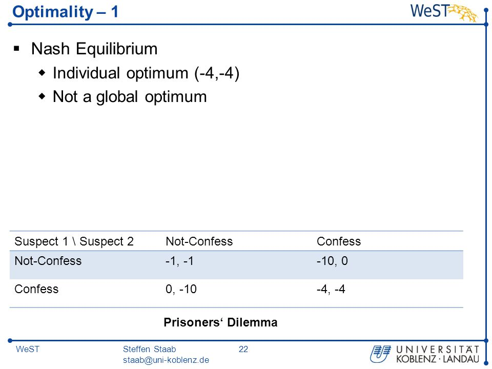 Nash Equilibrium Optimality – 1 Individual optimum (-4,-4)
