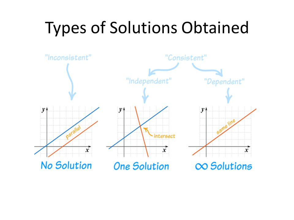 Types of Solutions Obtained