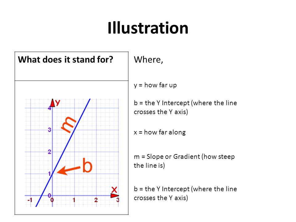 Illustration What does it stand for Where, y = how far up