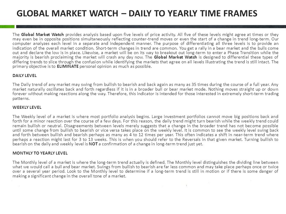GLOBAL MARKET WATCH – DAILY TO YEARLY TIME FRAMES