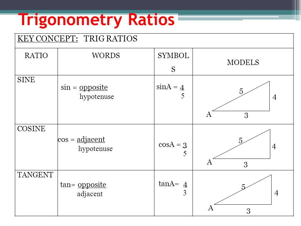 Trigonometry Ratios KEY CONCEPT: TRIG RATIOS RATIO WORDS SYMBOLS