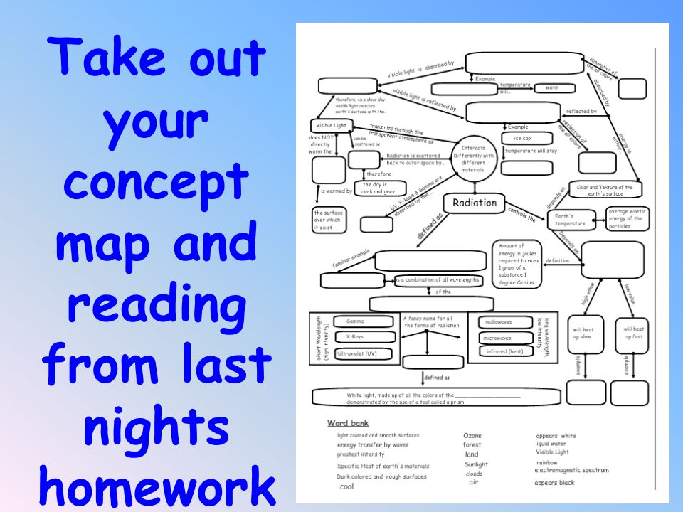 Take out your concept map and reading from last nights homework
