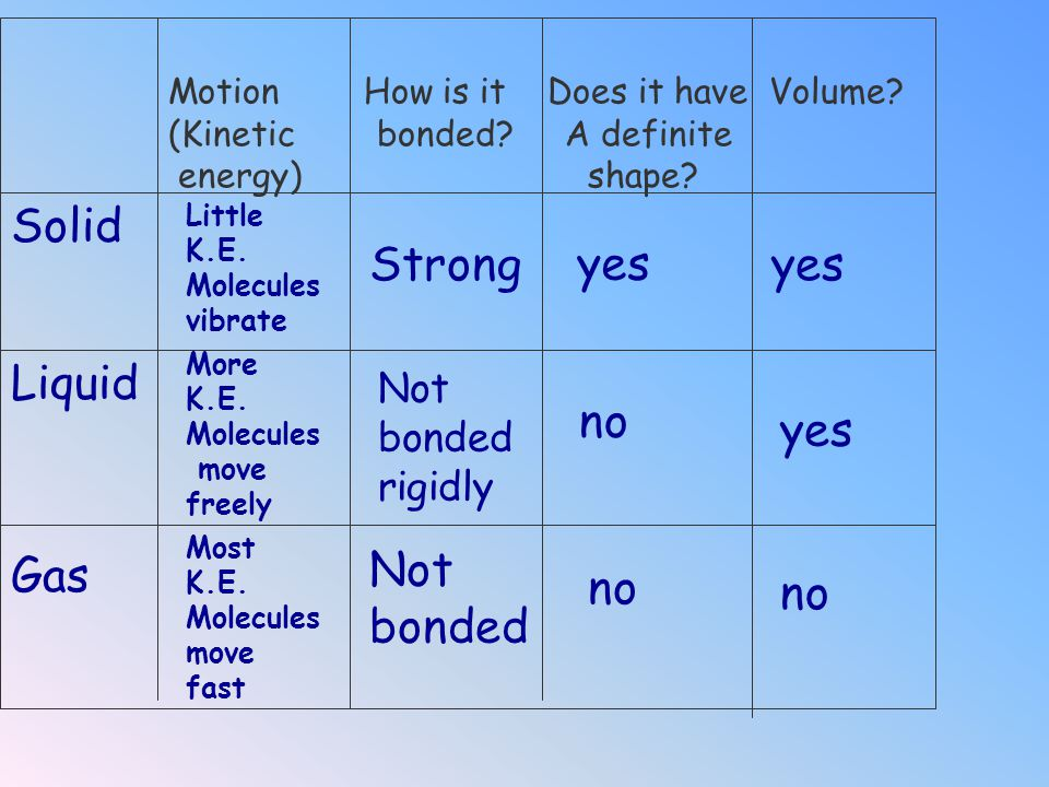 Solid Strong yes yes Liquid no yes Gas Not bonded no no Not bonded