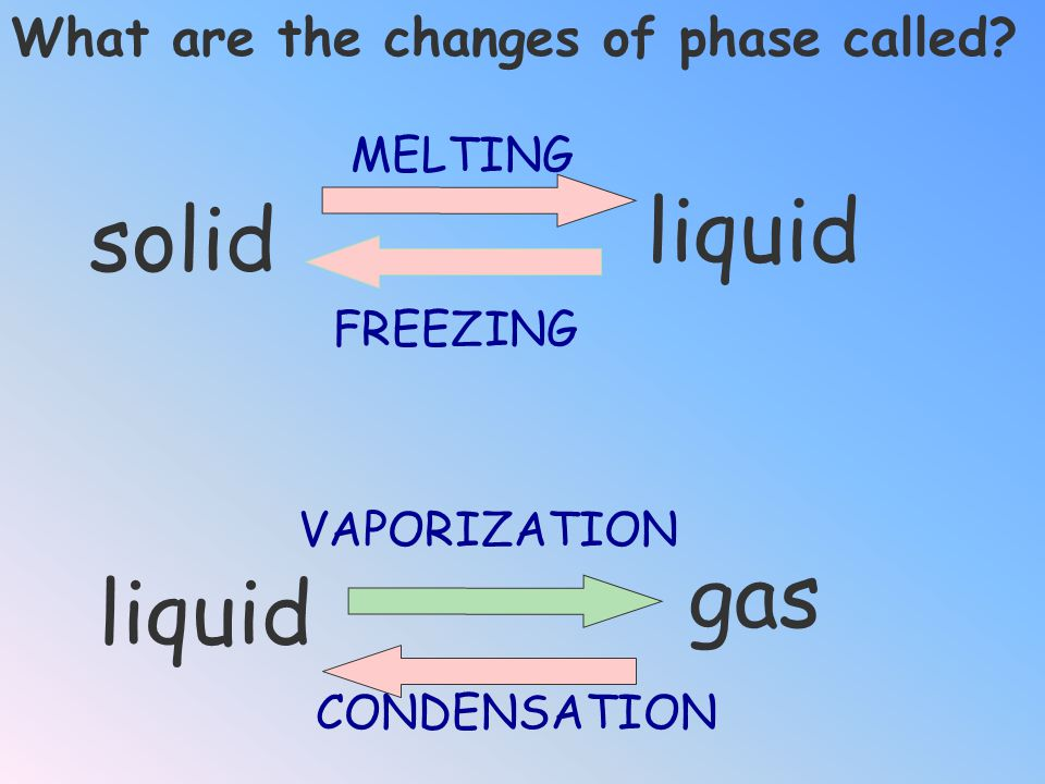 liquid solid gas liquid What are the changes of phase called MELTING
