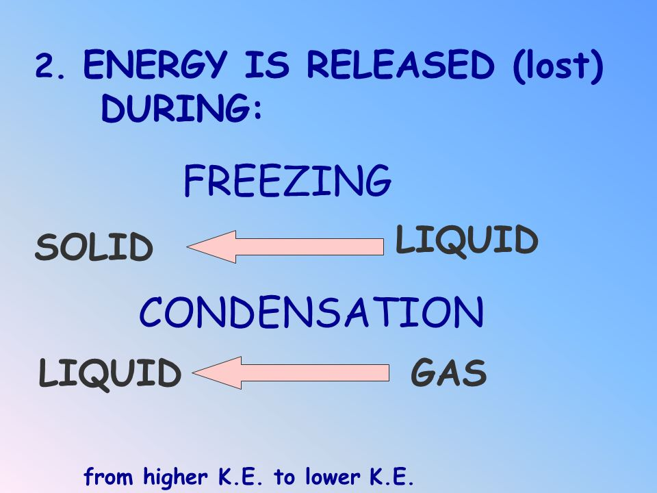 FREEZING CONDENSATION DURING: LIQUID SOLID LIQUID GAS