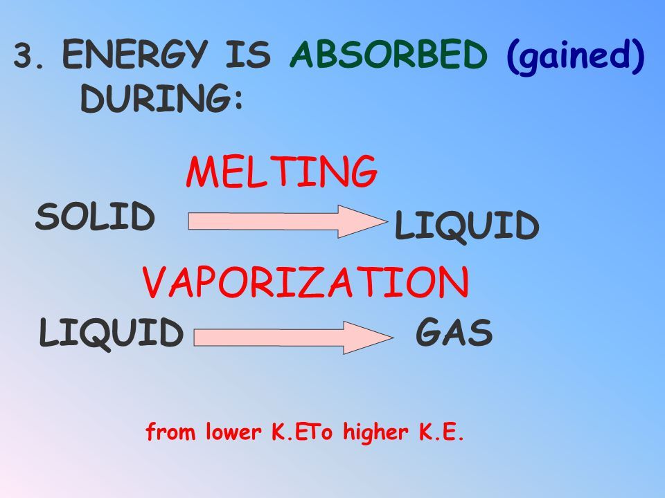 MELTING VAPORIZATION DURING: SOLID LIQUID LIQUID GAS