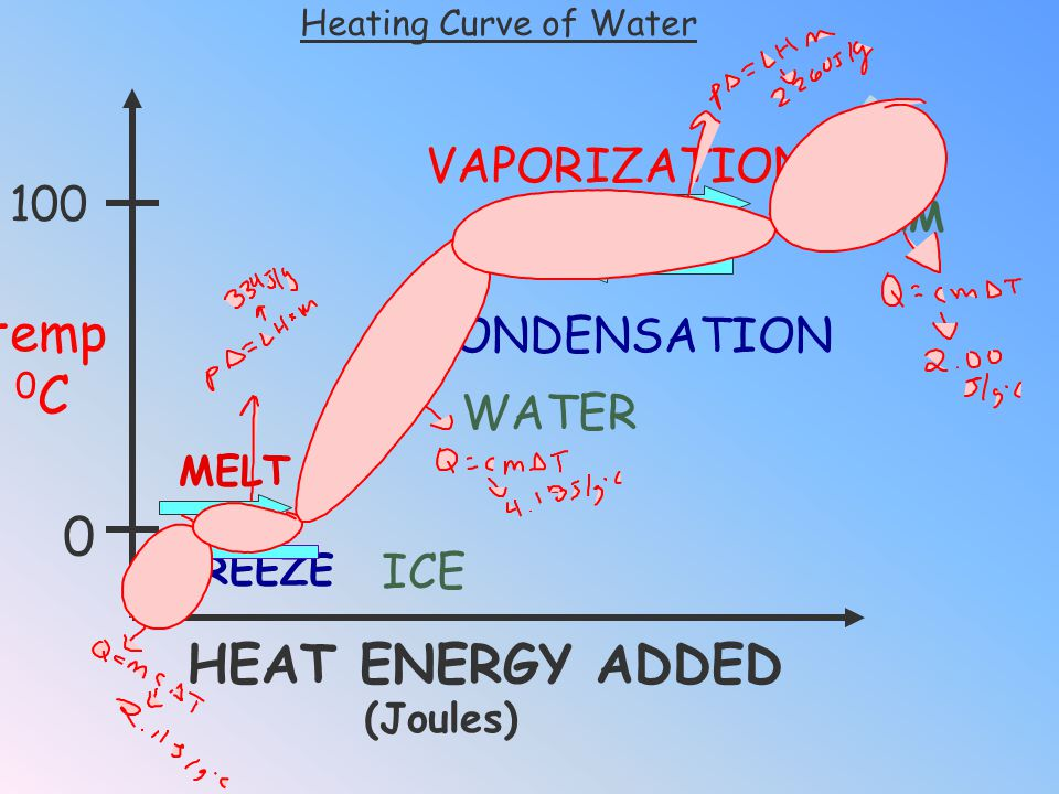 temp 0C HEAT ENERGY ADDED VAPORIZATION 100 CONDENSATION WATER ICE