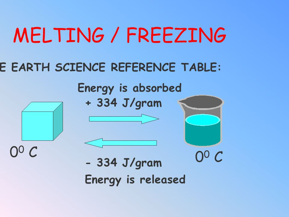 MELTING / FREEZING 00 C SEE EARTH SCIENCE REFERENCE TABLE: