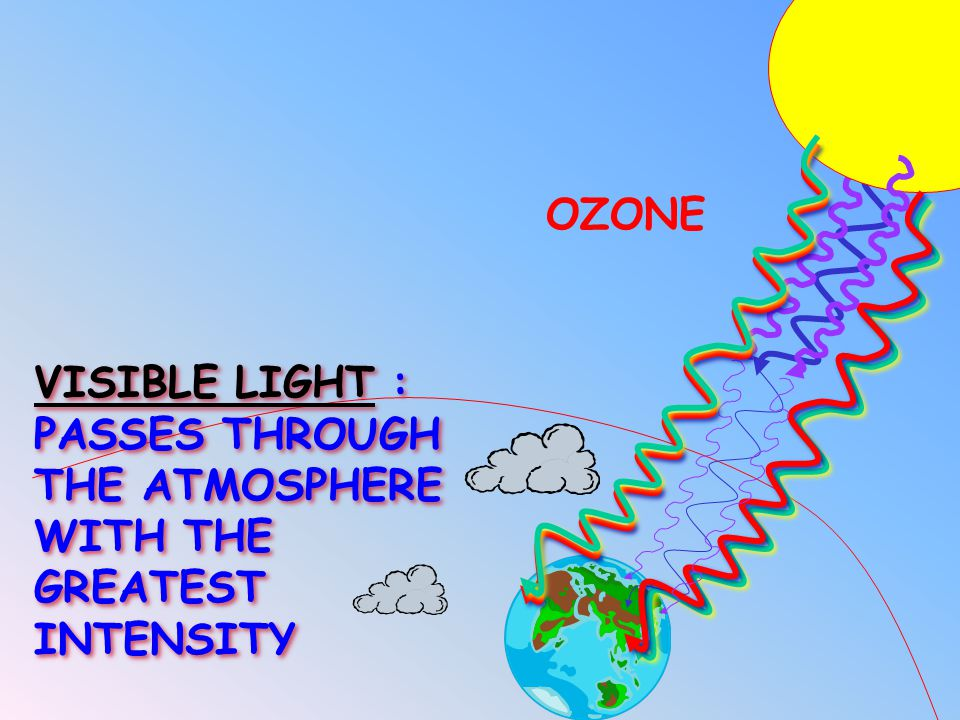 OZONE VISIBLE LIGHT : PASSES THROUGH THE ATMOSPHERE WITH THE GREATEST INTENSITY