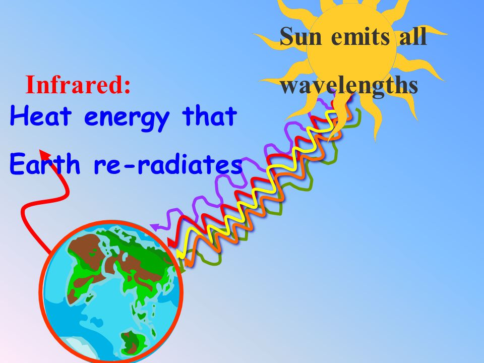 Sun emits all wavelengths Infrared: Heat energy that Earth re-radiates