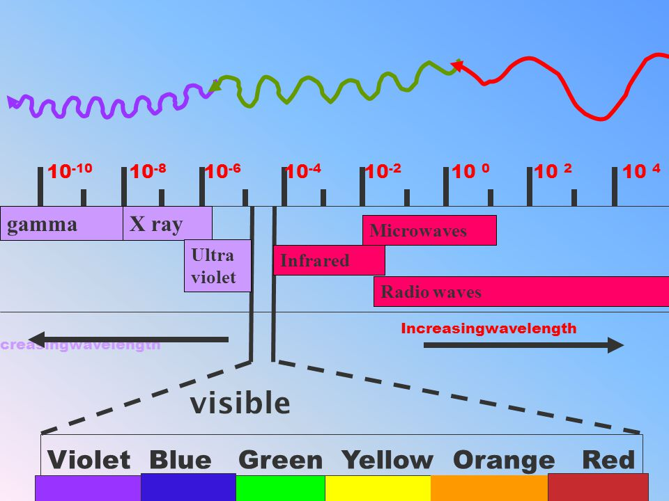 visible Violet Blue Green Yellow Orange Red gamma X ray