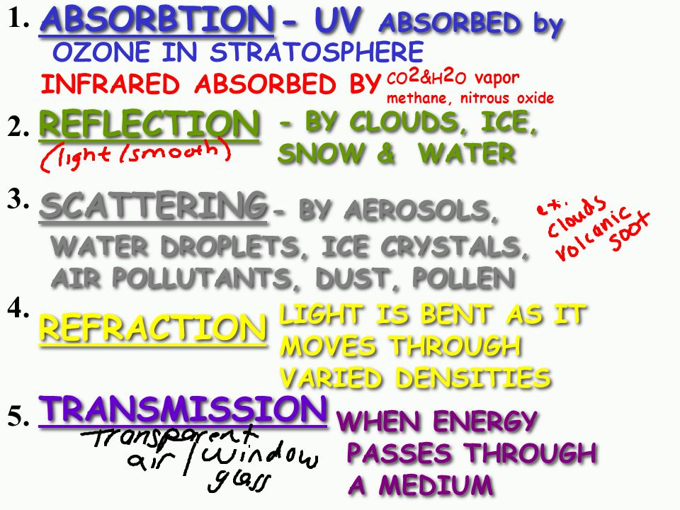 ABSORBTION - UV ABSORBED by REFLECTION SCATTERING REFRACTION