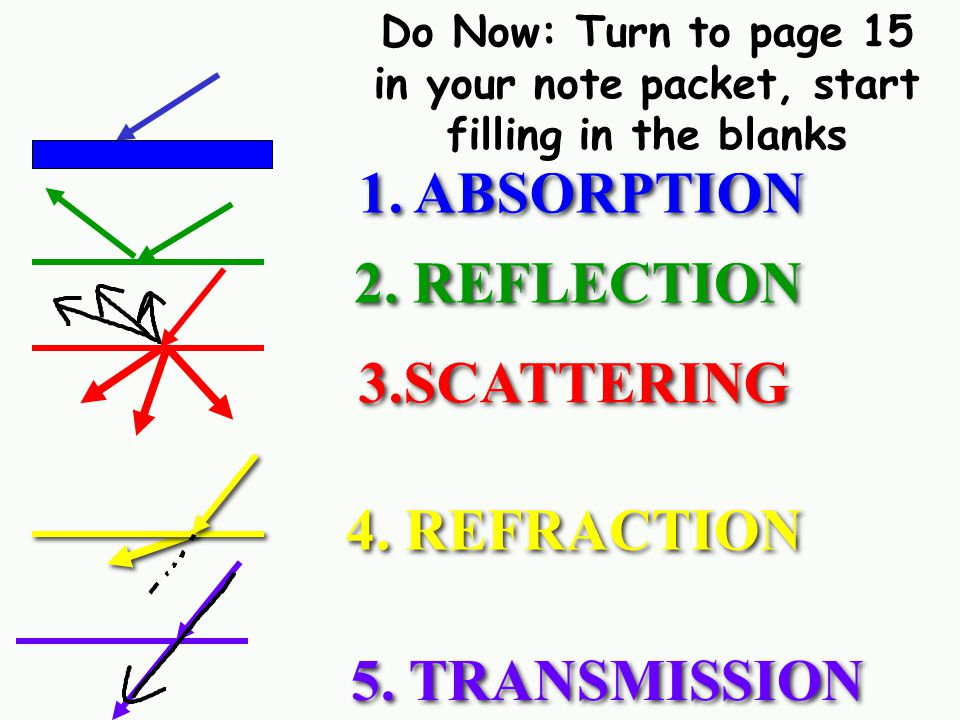 1. ABSORPTION 2. REFLECTION 3.SCATTERING 4. REFRACTION 5. TRANSMISSION