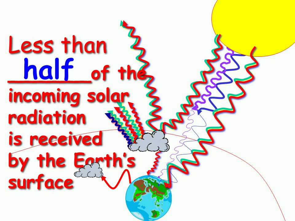 half Less than ______of the incoming solar radiation is received by the Earth's surface
