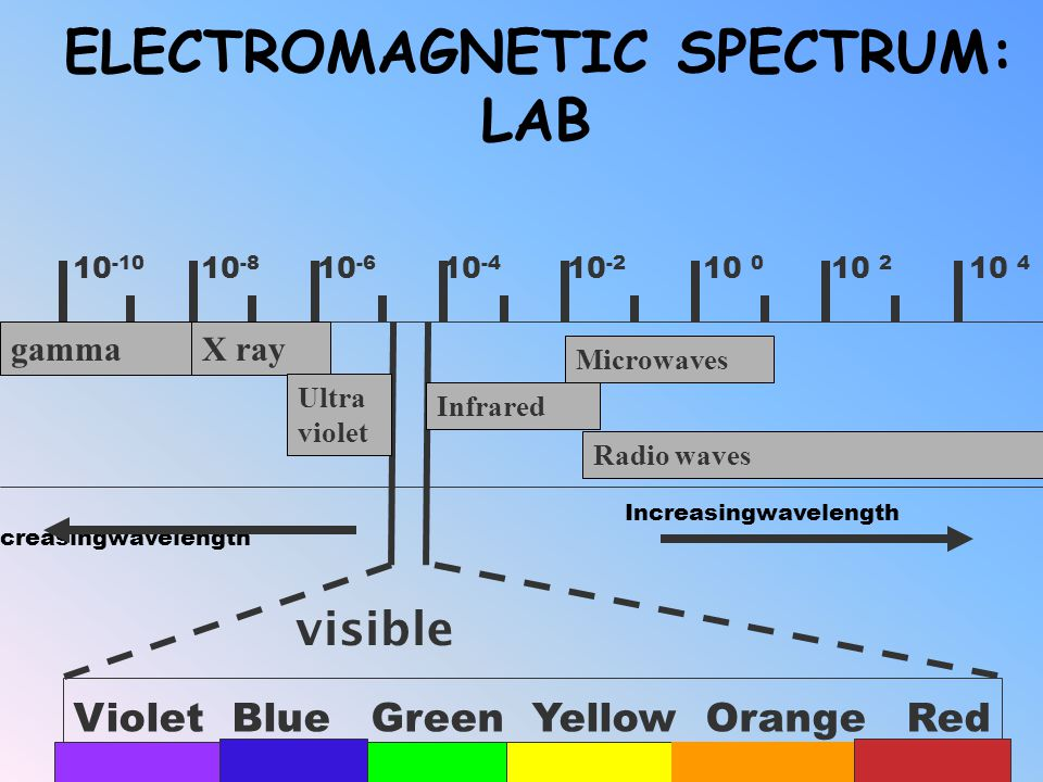 ELECTROMAGNETIC SPECTRUM: LAB