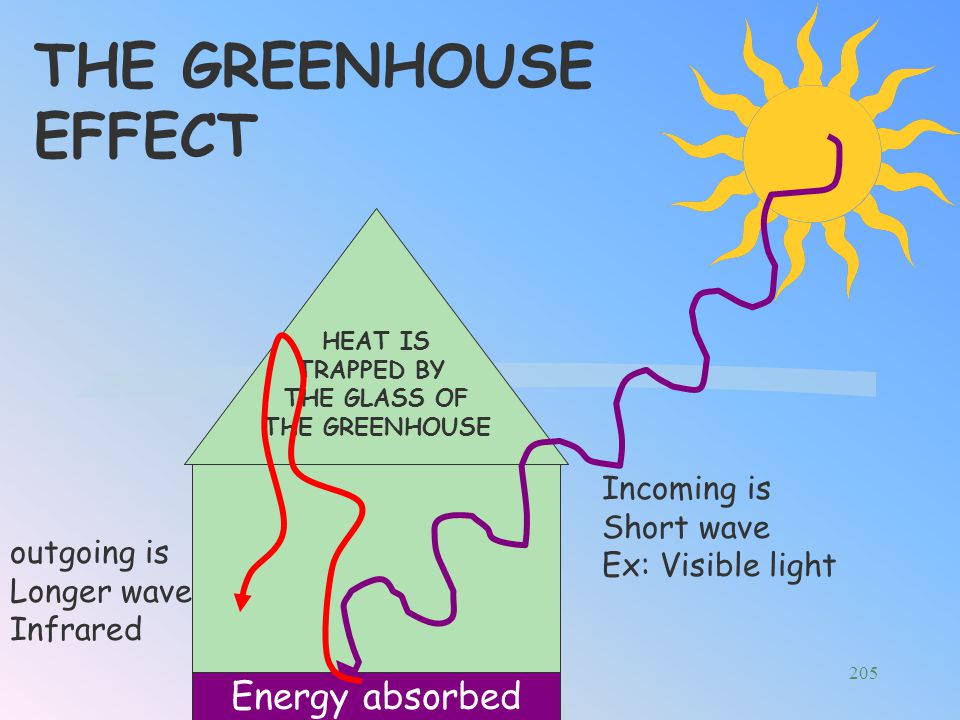 THE GREENHOUSE EFFECT Energy absorbed Incoming is Short wave