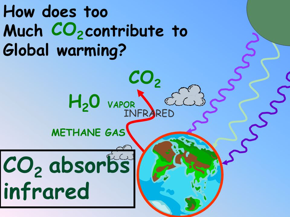 CO2 absorbs infrared CO2 CO2 H20 VAPOR How does too Much contribute to