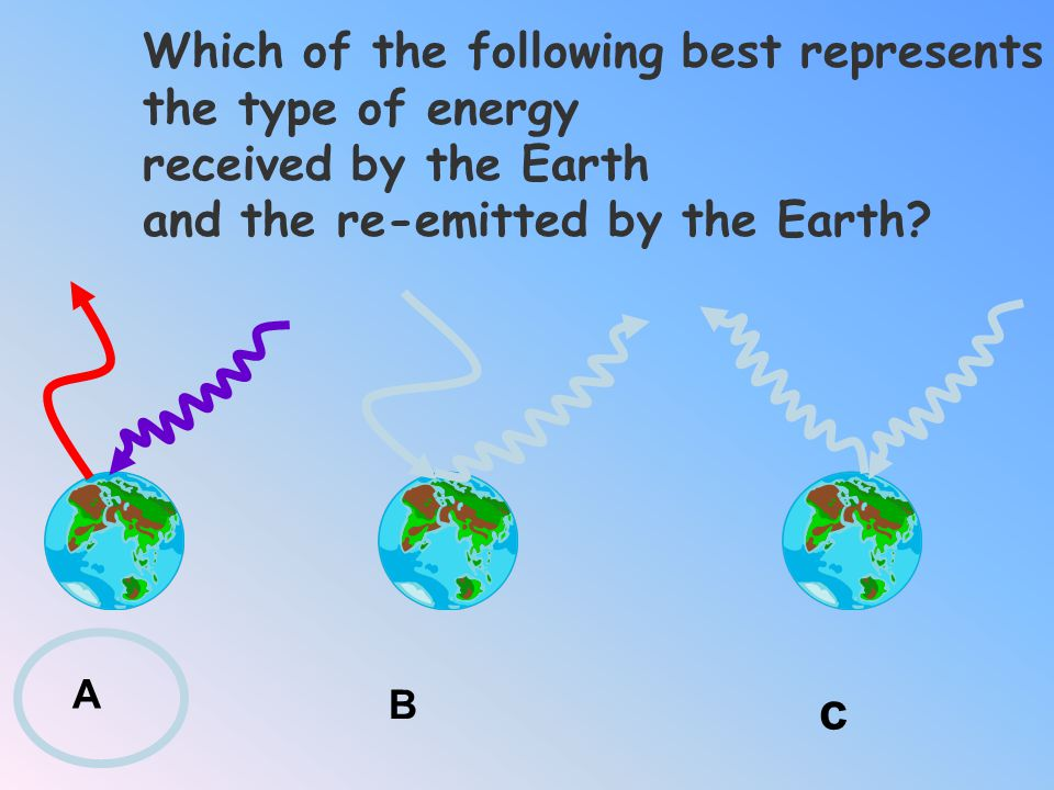 c Which of the following best represents the type of energy