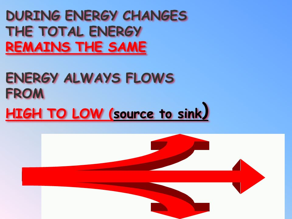 DURING ENERGY CHANGES THE TOTAL ENERGY. REMAINS THE SAME.