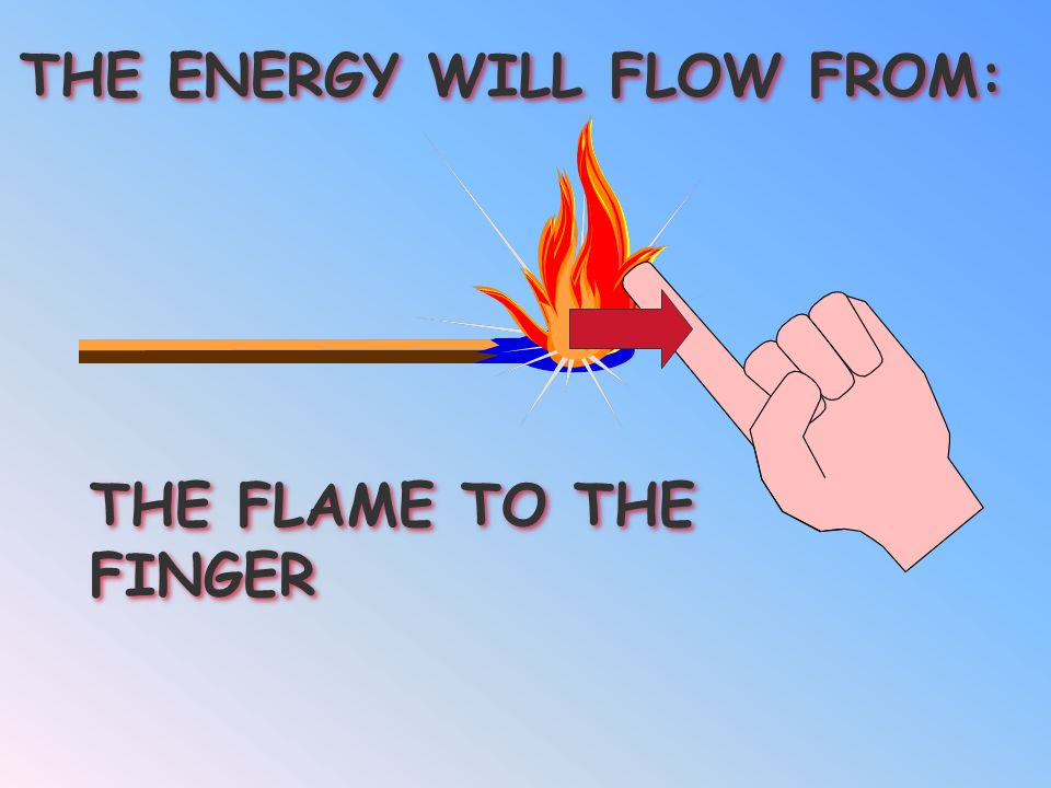 THE ENERGY WILL FLOW FROM: