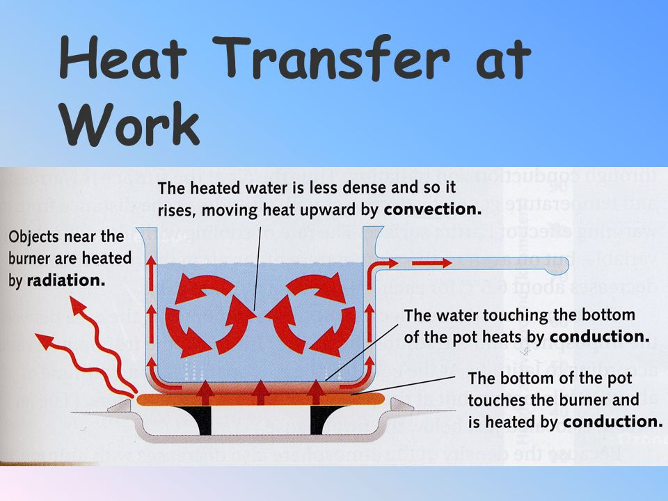 Heat Transfer at Work