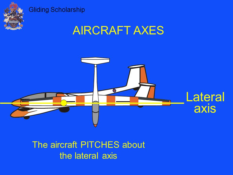 The aircraft PITCHES about the lateral axis