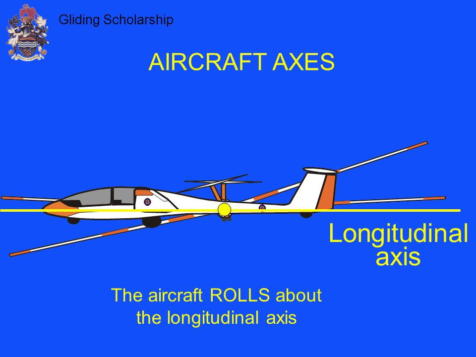 The aircraft ROLLS about the longitudinal axis