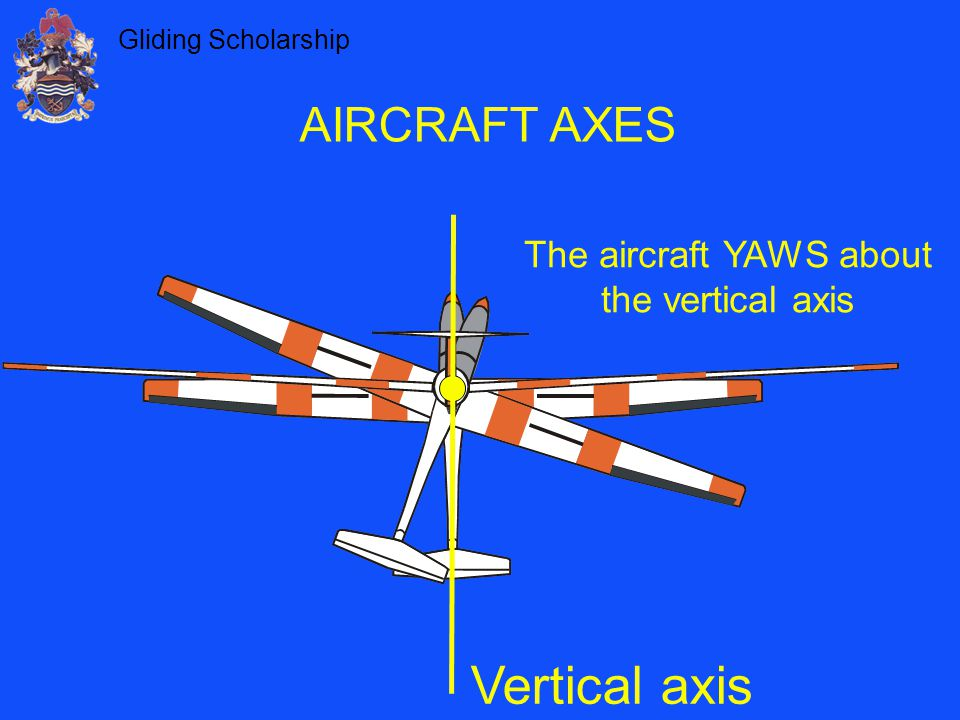 The aircraft YAWS about the vertical axis