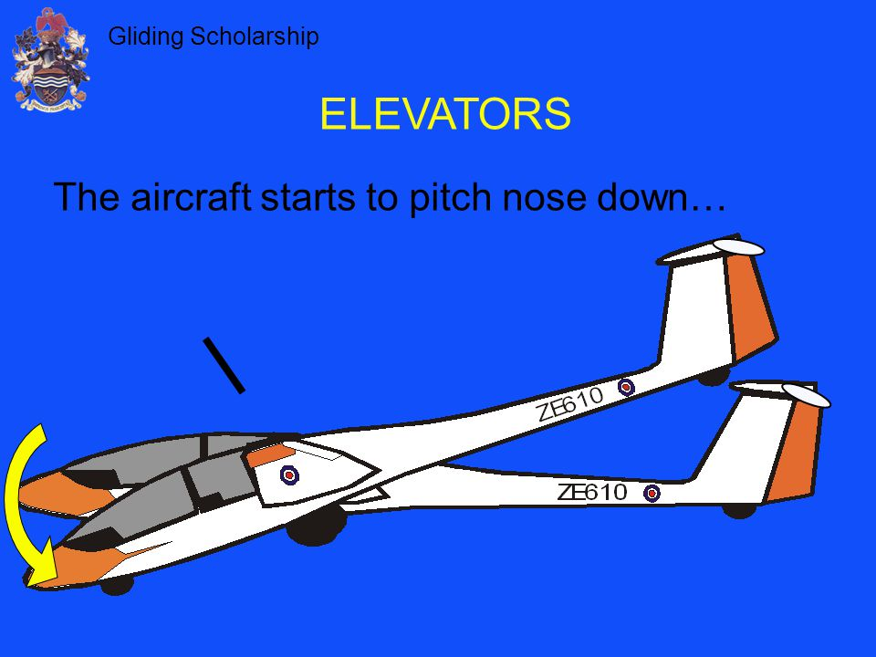 ELEVATORS The aircraft starts to pitch nose down…