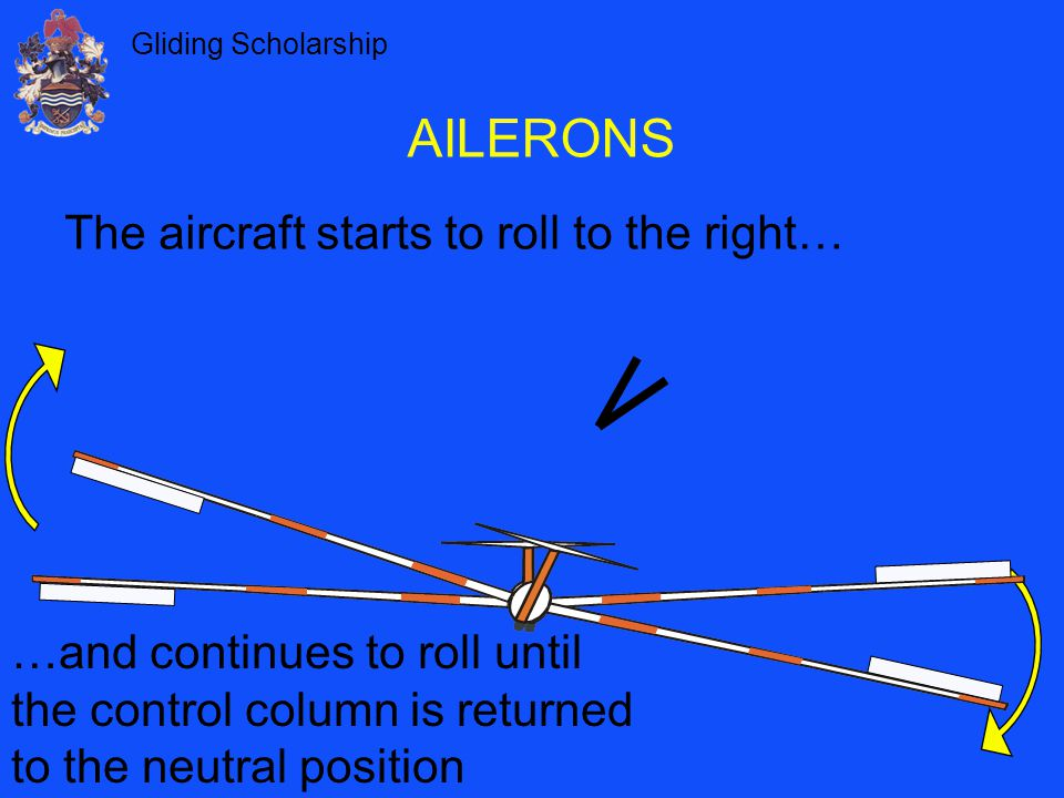 AILERONS The aircraft starts to roll to the right…