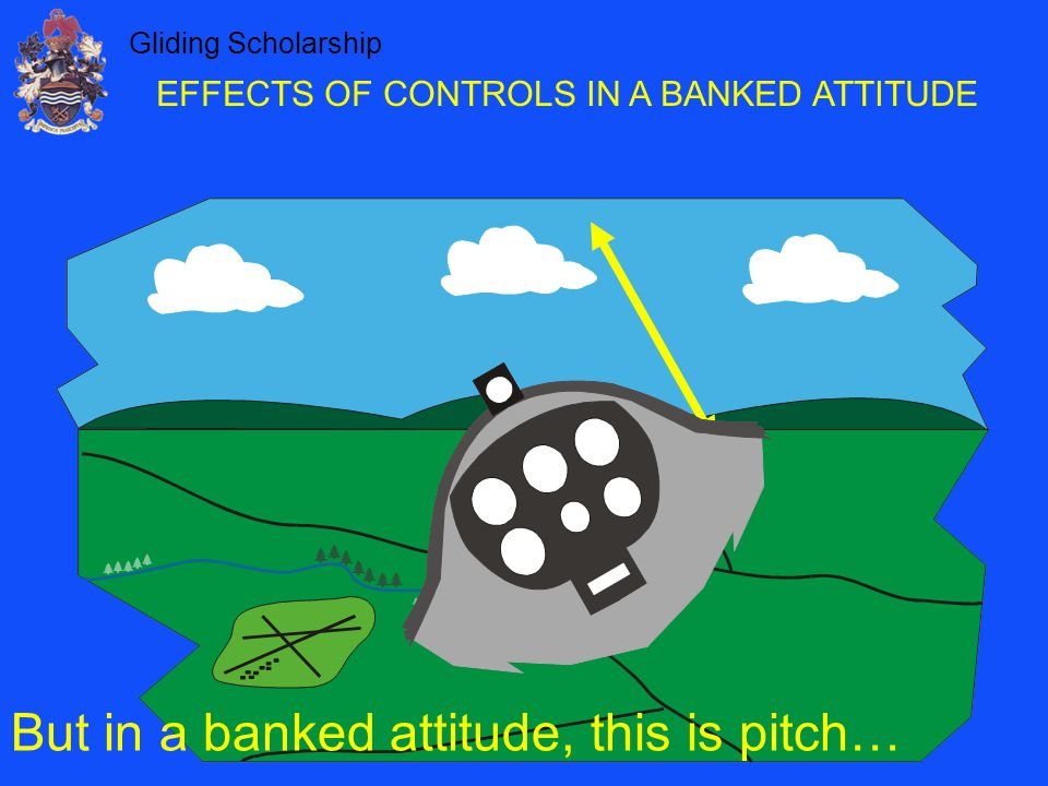 EFFECTS OF CONTROLS IN A BANKED ATTITUDE