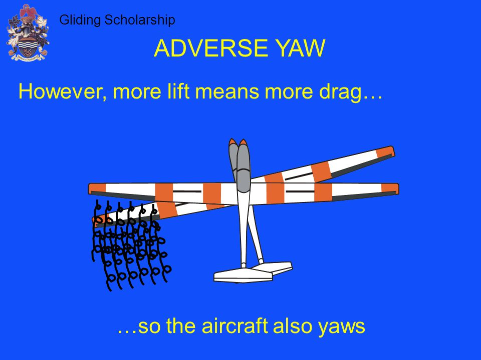 …so the aircraft also yaws