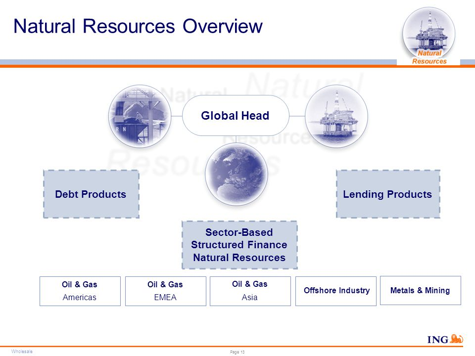 Structured Finance Natural Resources