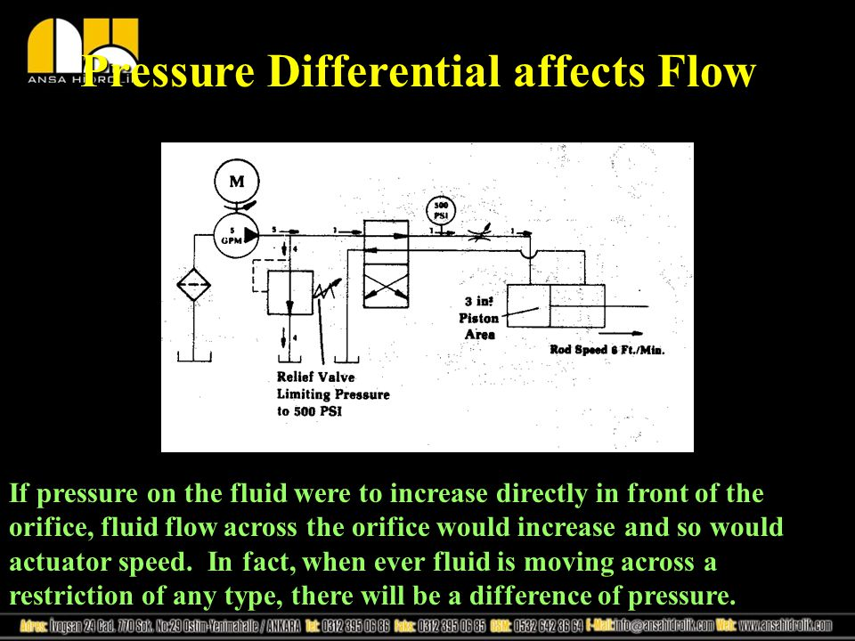 Pressure Differential affects Flow