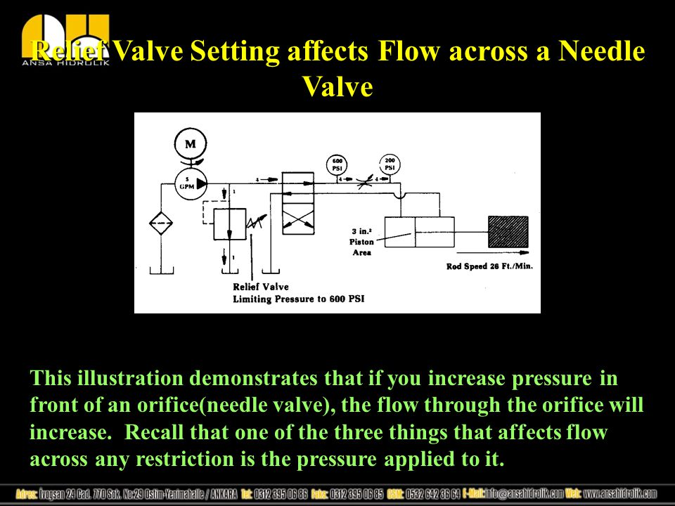 Relief Valve Setting affects Flow across a Needle Valve