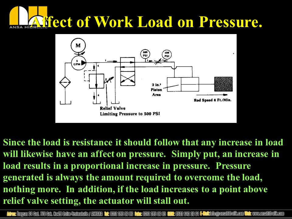 Affect of Work Load on Pressure.