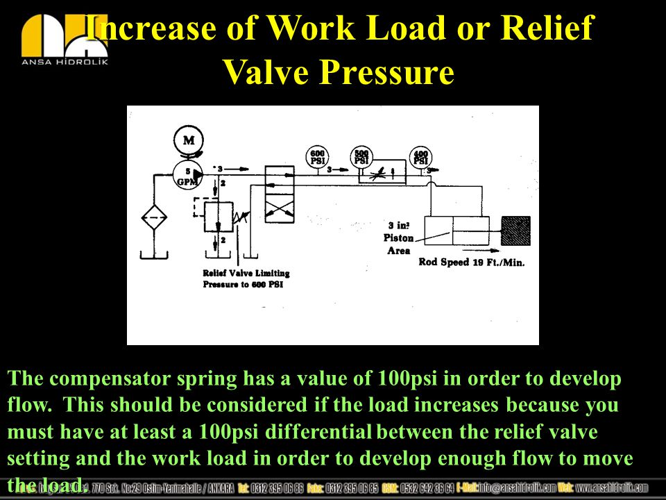 Increase of Work Load or Relief Valve Pressure