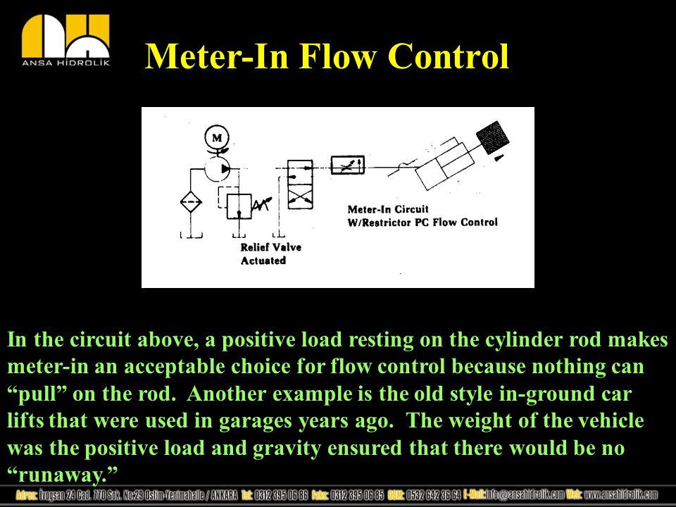 Meter-In Flow Control