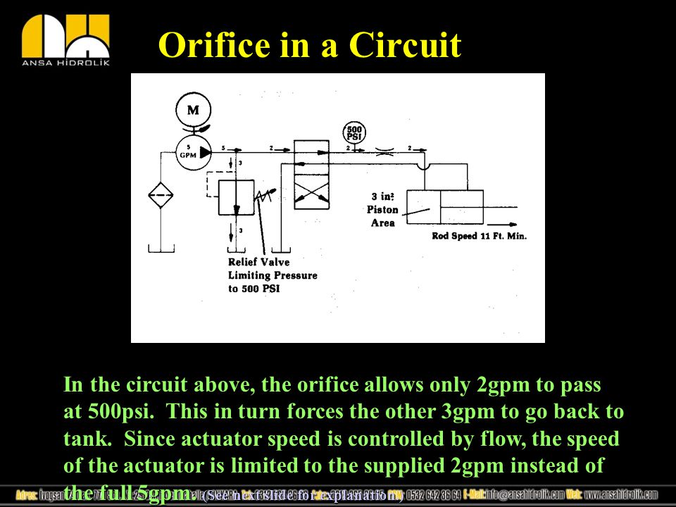 Orifice in a Circuit
