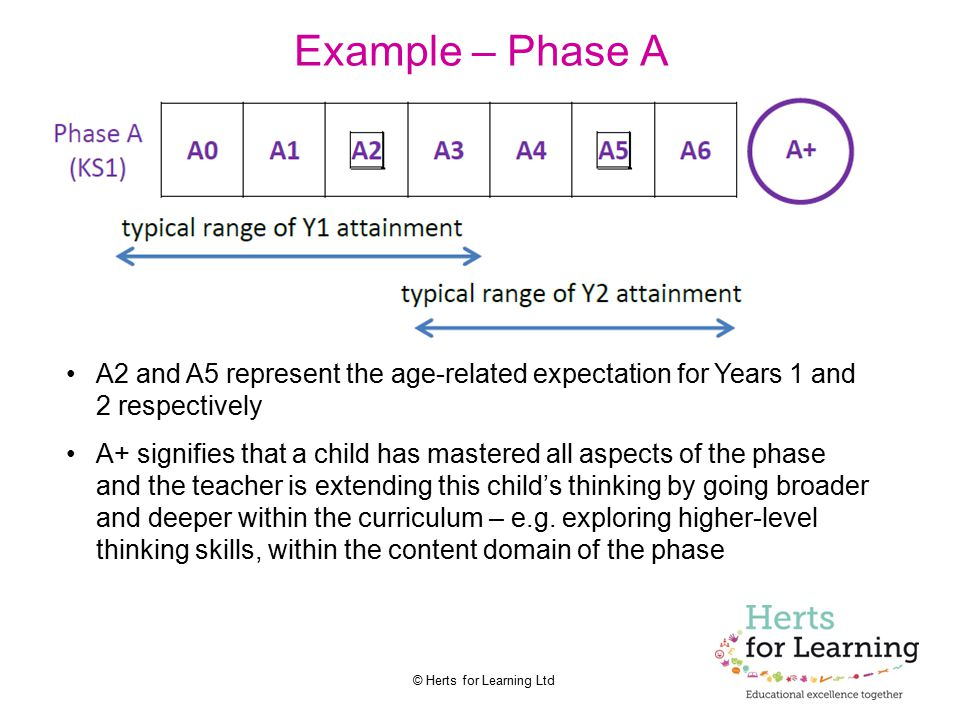 Example – Phase A A2 and A5 represent the age-related expectation for Years 1 and 2 respectively.