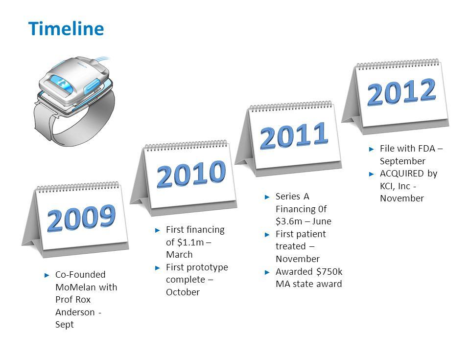 2012 2011 2010 2009 Timeline File with FDA – September
