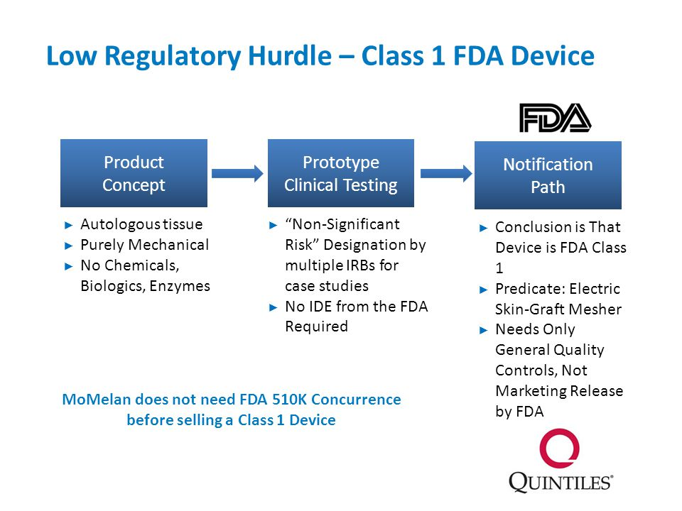 Low Regulatory Hurdle – Class 1 FDA Device