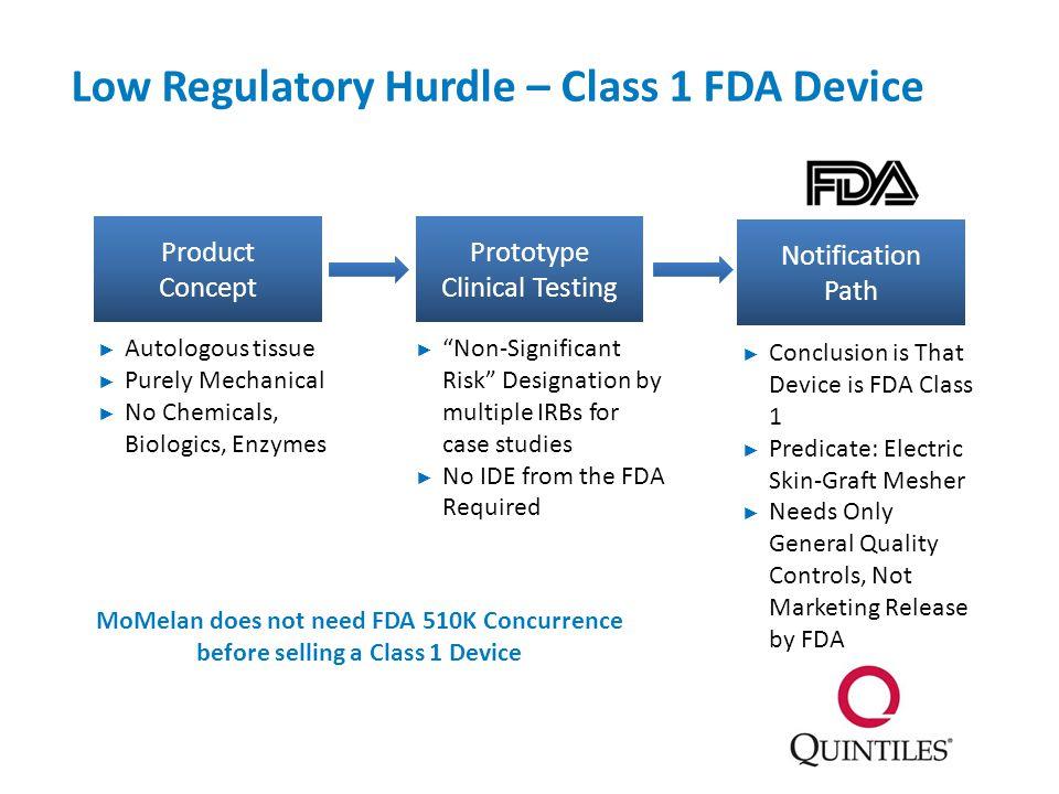 Low Regulatory Hurdle – Class 1 FDA Device