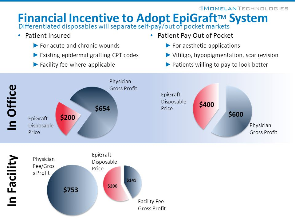 Financial Incentive to Adopt EpiGraftTM System