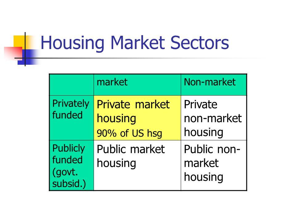 Housing Market Sectors