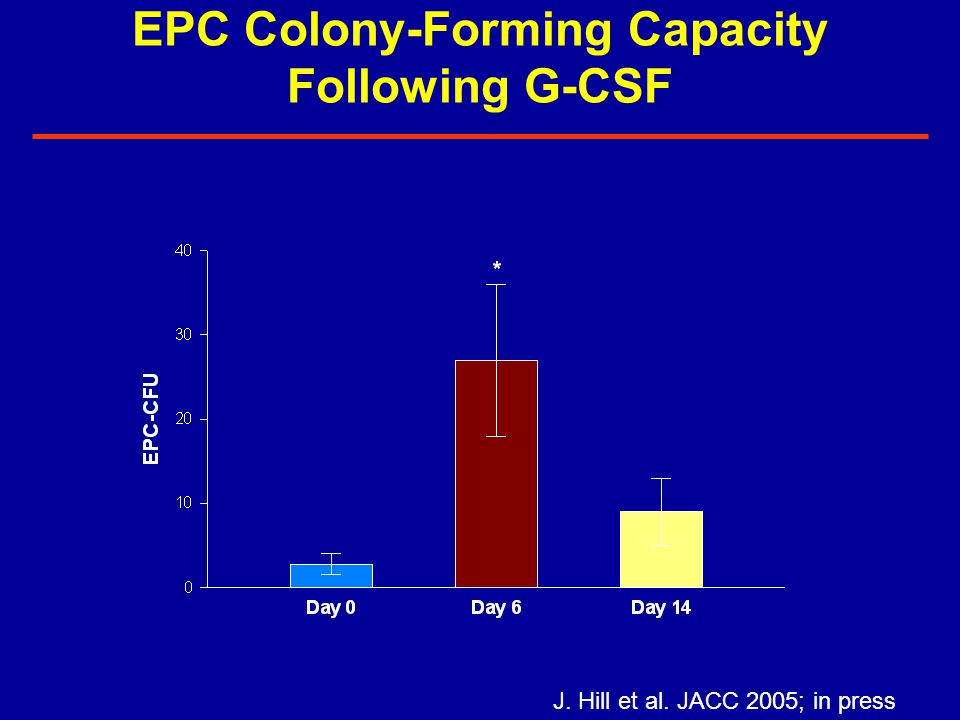 EPC Colony-Forming Capacity Following G-CSF