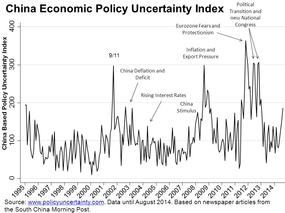 China Economic Policy Uncertainty Index