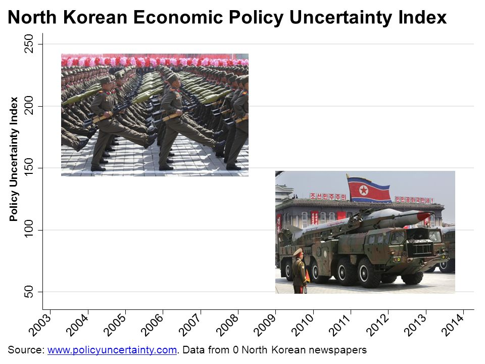 North Korean Economic Policy Uncertainty Index