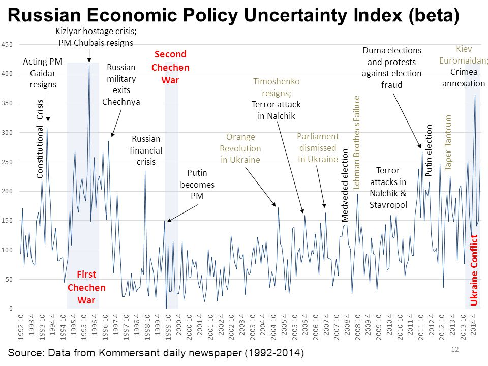 Russian Economic Policy Uncertainty Index (beta)