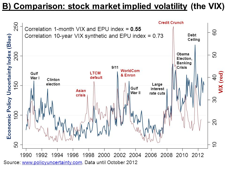 B) Comparison: stock market implied volatility (the VIX)
